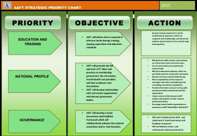 aaft_strategic_priority_chart2